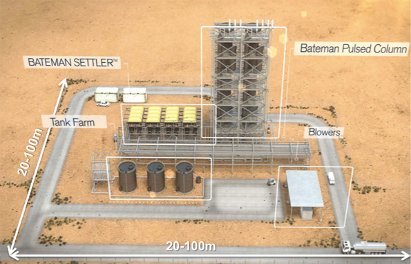 Tenova Bateman LiSX lithium extraction typical plant footprint (schematic):
